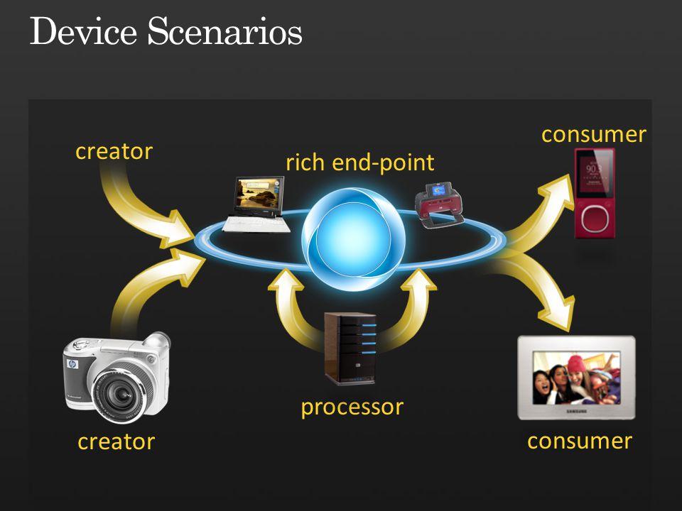 Device Scenarios consumer creator rich end-point processor creator