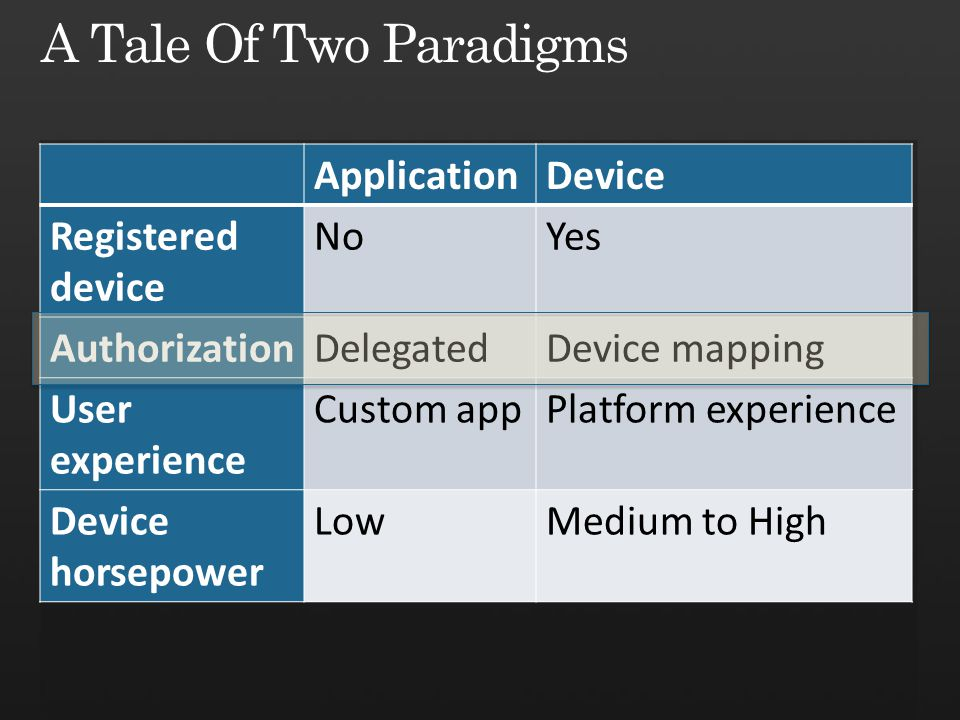 A Tale Of Two Paradigms Application Device Registered device No Yes