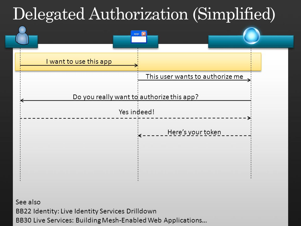 Delegated Authorization (Simplified)