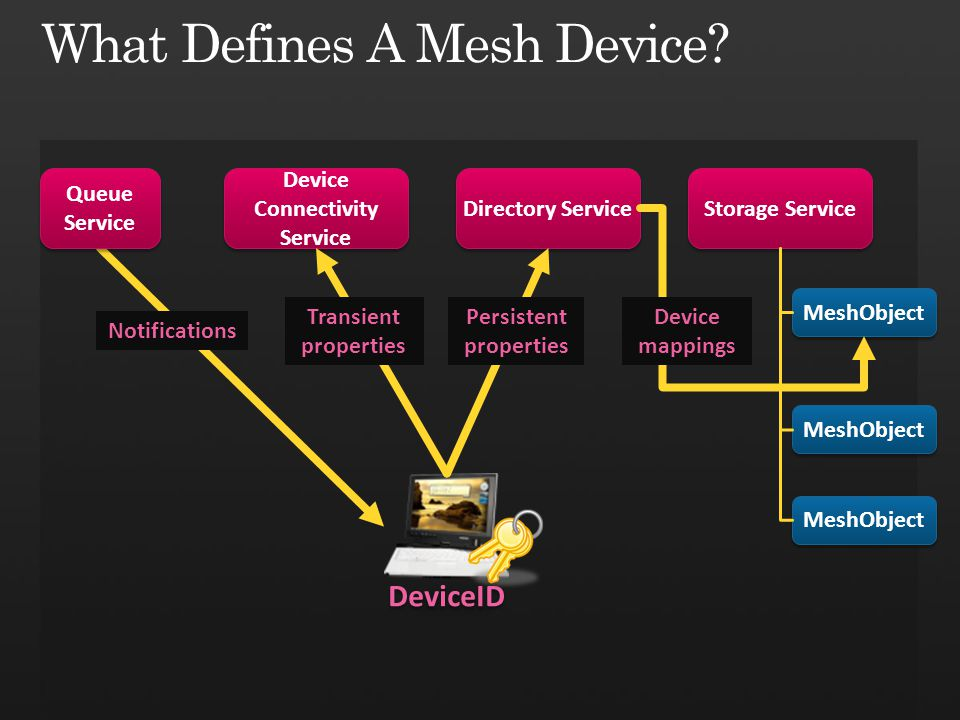 What Defines A Mesh Device