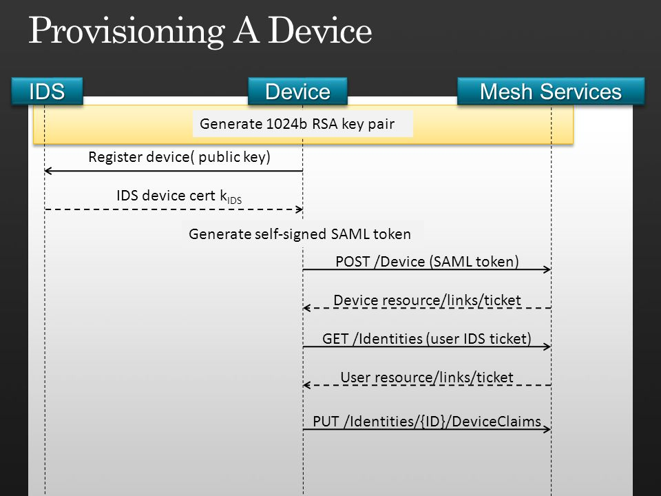 Provisioning A Device IDS Device Mesh Services