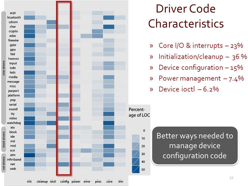 Driver Code Characteristics