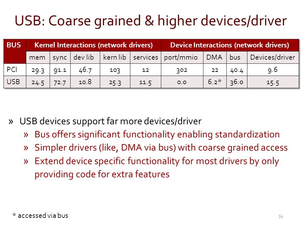 USB: Coarse grained & higher devices/driver