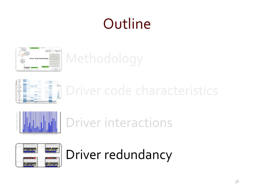 Outline Methodology Driver code characteristics Driver interactions