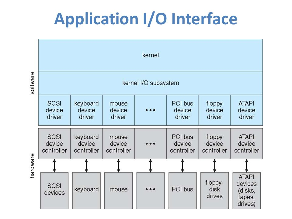 Application I/O Interface
