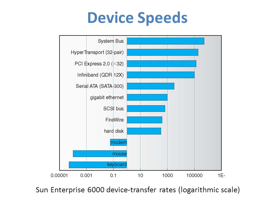 Sun Enterprise 6000 device-transfer rates (logarithmic scale)