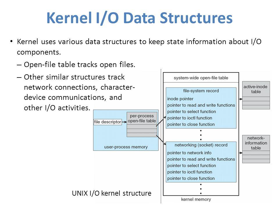 Kernel I/O Data Structures