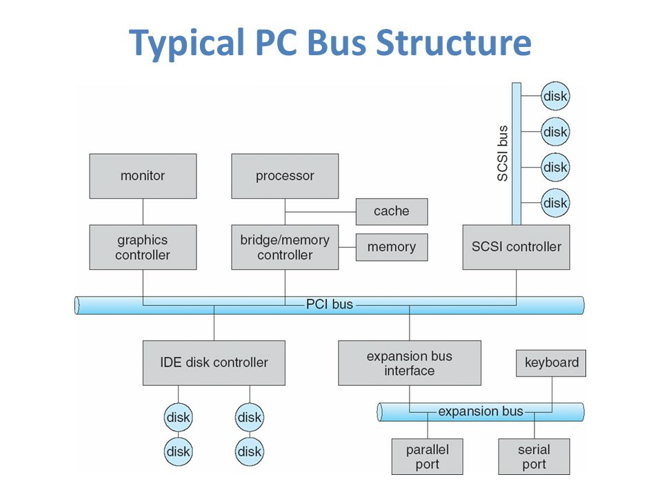 Typical PC Bus Structure