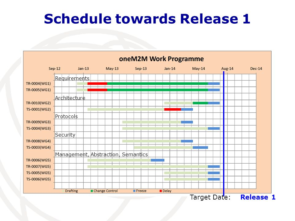 Schedule towards Release 1