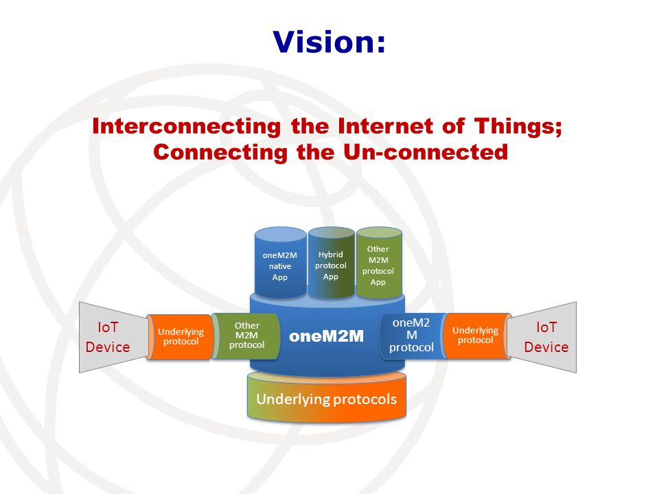 Interconnecting the Internet of Things; Connecting the Un-connected