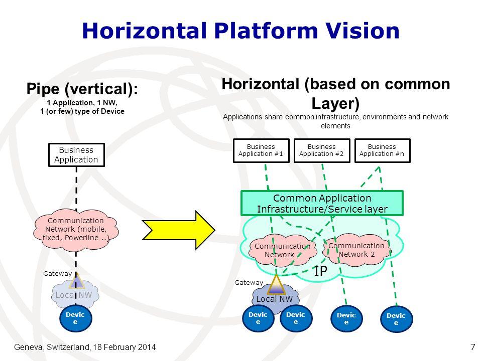 Horizontal Platform Vision