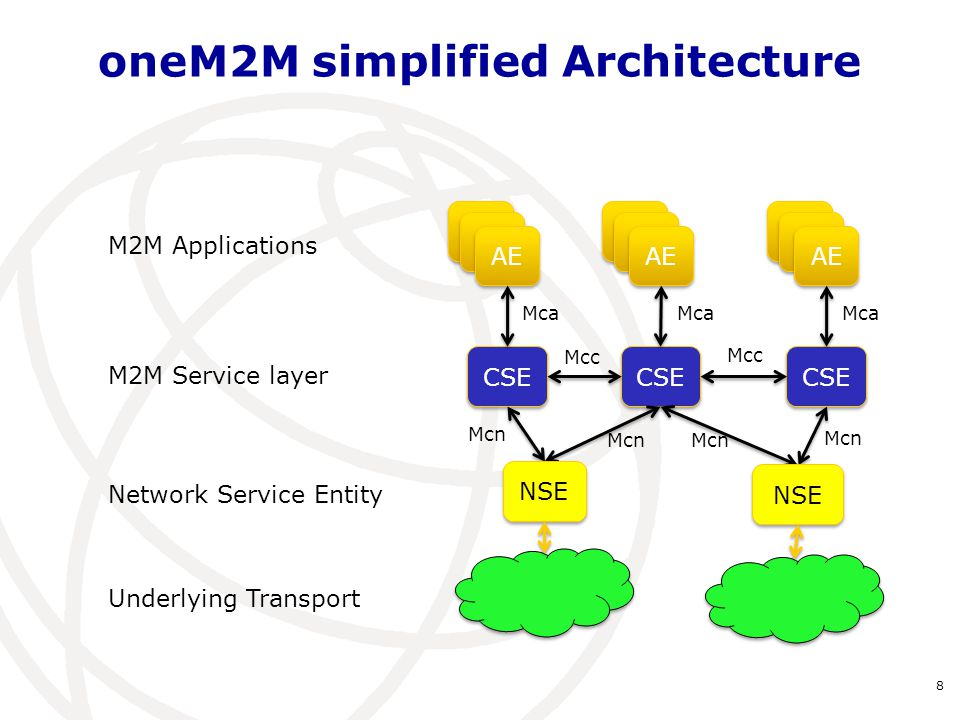 oneM2M simplified Architecture