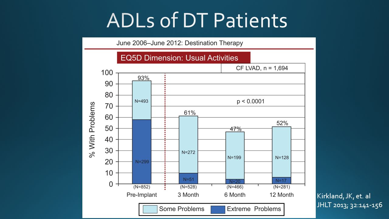 ADLs of DT Patients Kirkland, JK, et. al JHLT 2013; 32:141-156