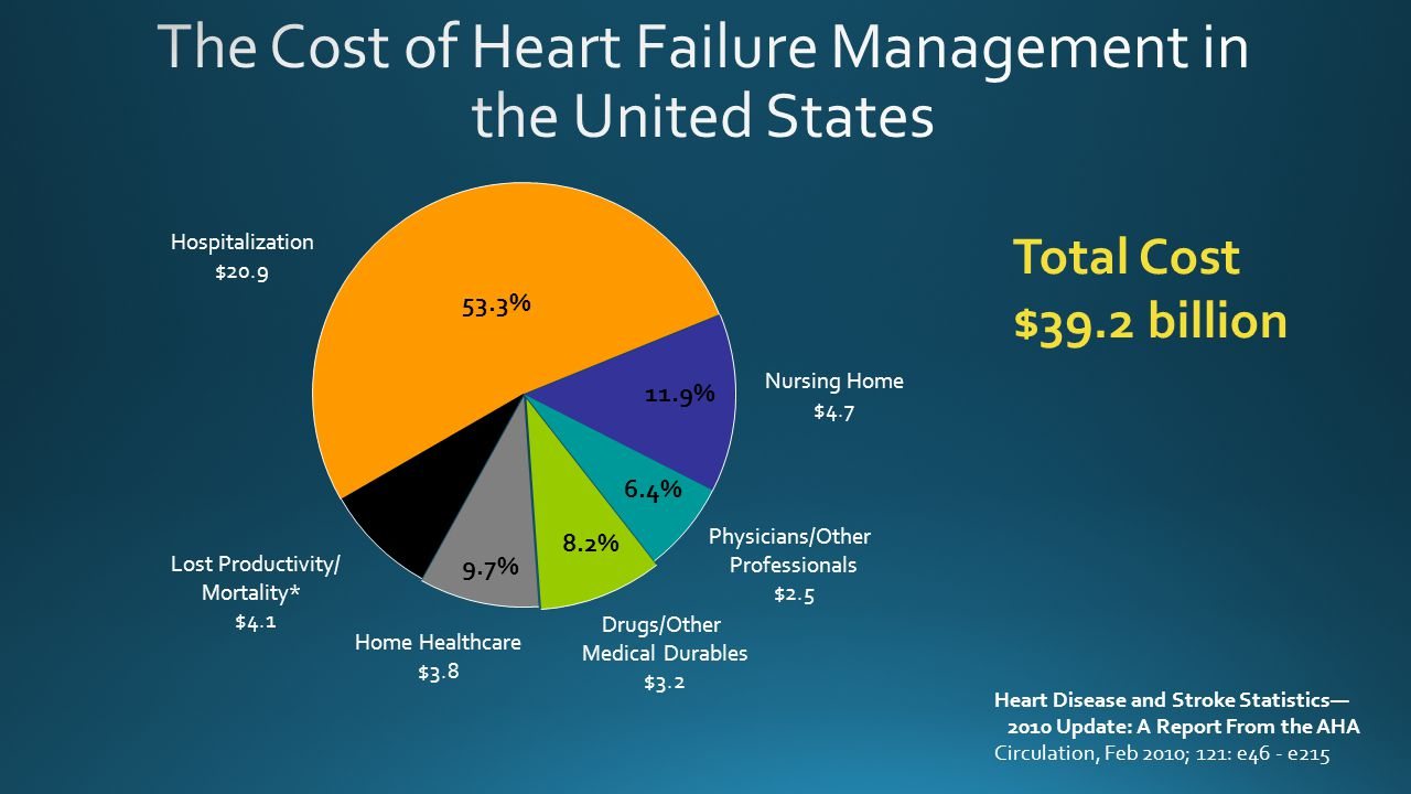The Cost of Heart Failure Management in the United States