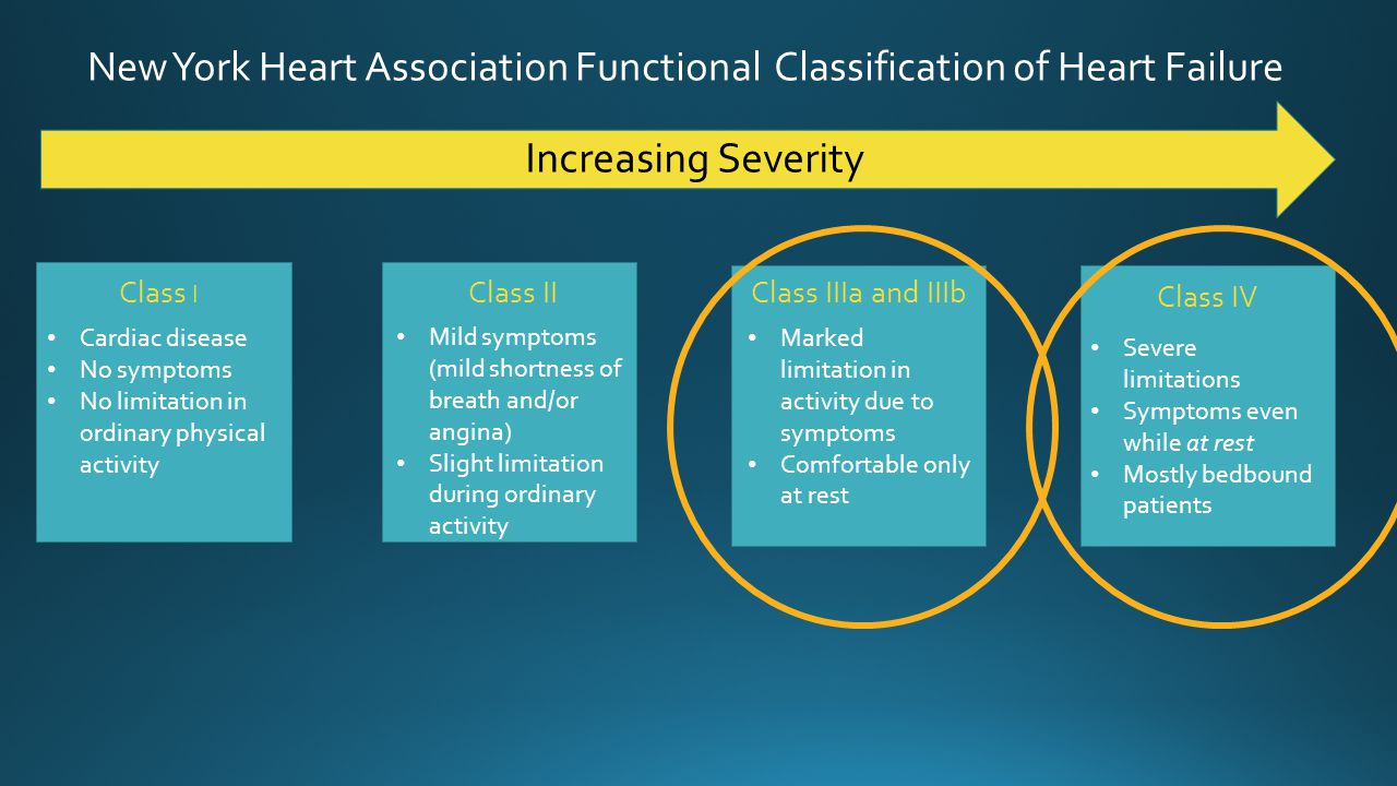 New York Heart Association Functional Classification of Heart Failure