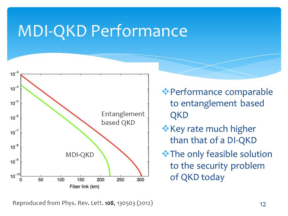 MDI-QKD Performance Performance comparable to entanglement based QKD