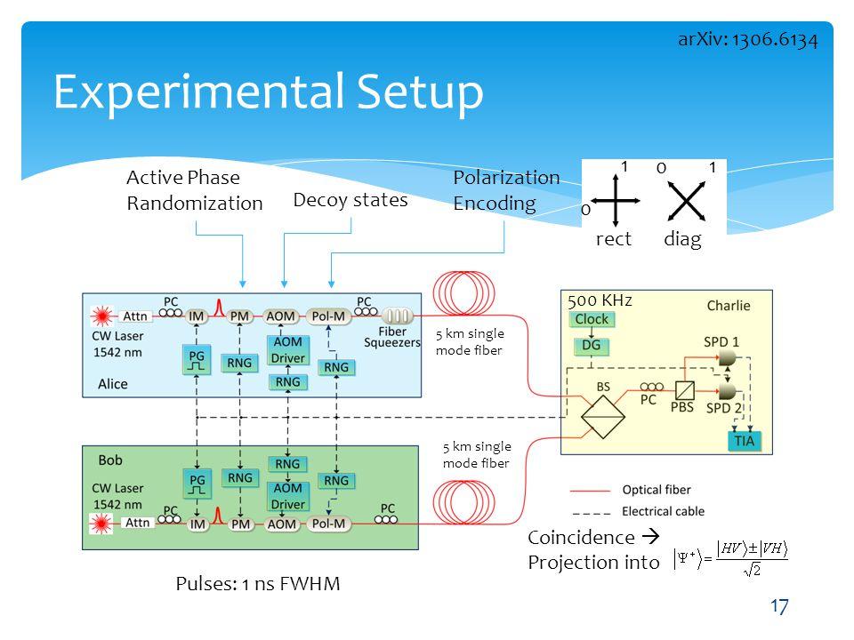 Experimental Setup arXiv: 1306.6134 1 rect diag Active Phase