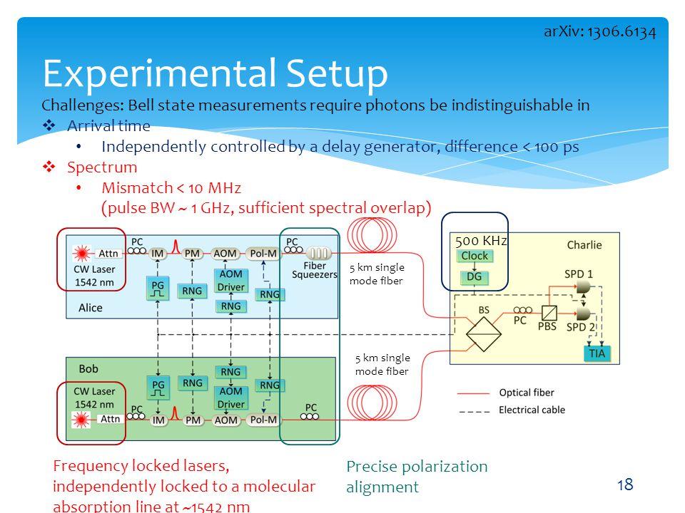 Experimental Setup arXiv: 1306.6134