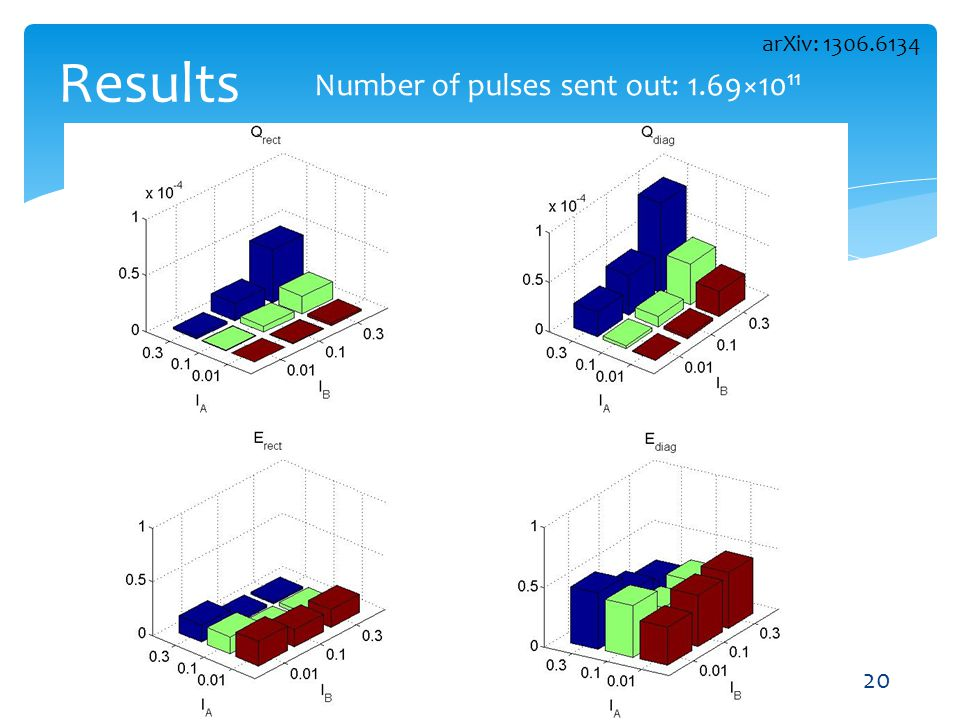 Results arXiv: 1306.6134 Number of pulses sent out: 1.69×1011