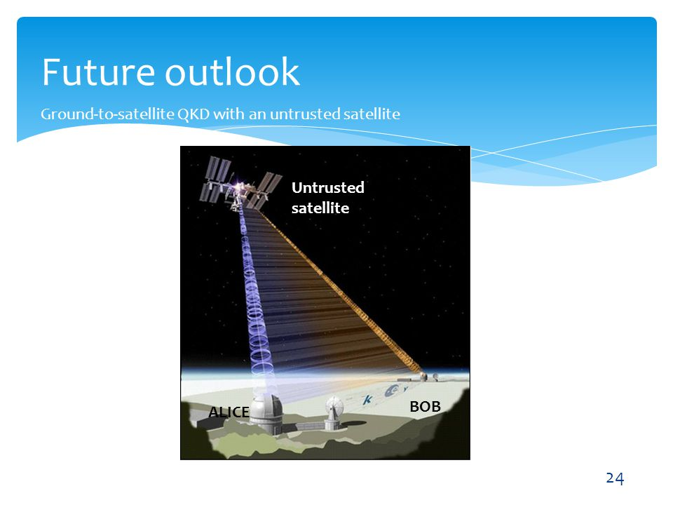 Future outlook Ground-to-satellite QKD with an untrusted satellite