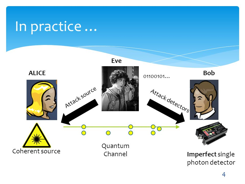 In practice … Eve ALICE Bob Quantum Channel Coherent source