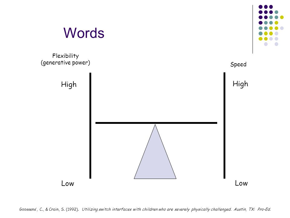 Words High Low Flexibility (generative power) Speed