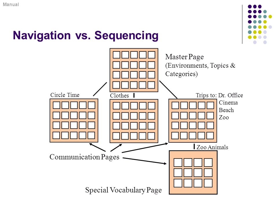 Navigation vs. Sequencing