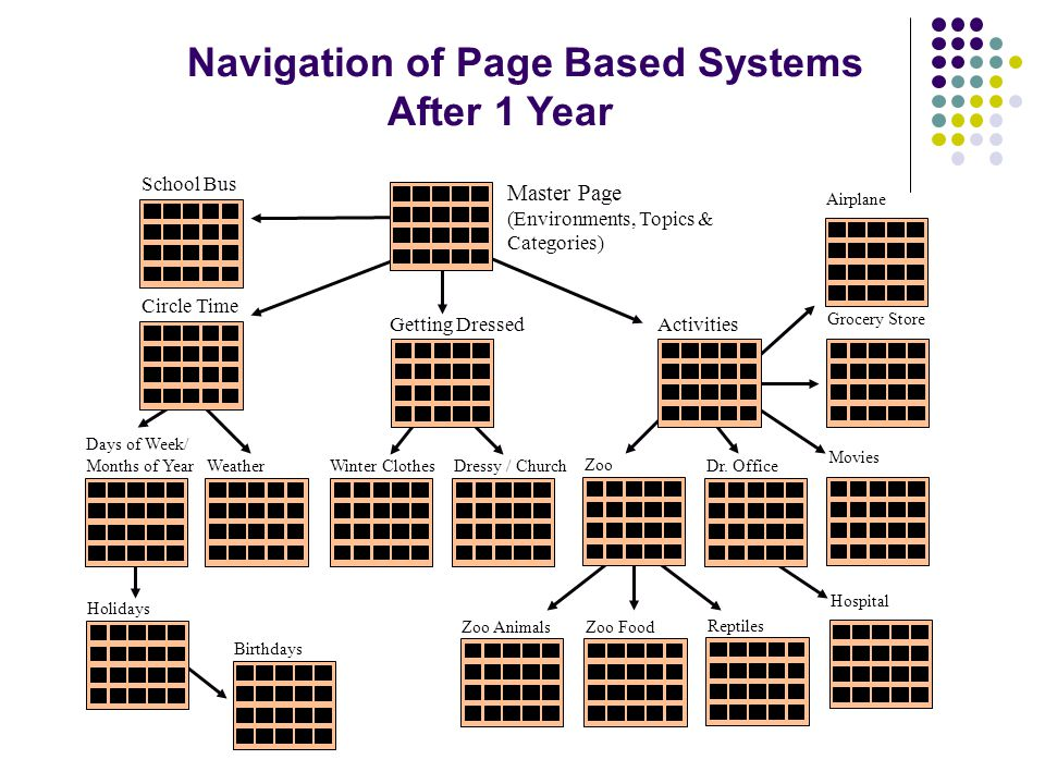 Navigation of Page Based Systems After 1 Year