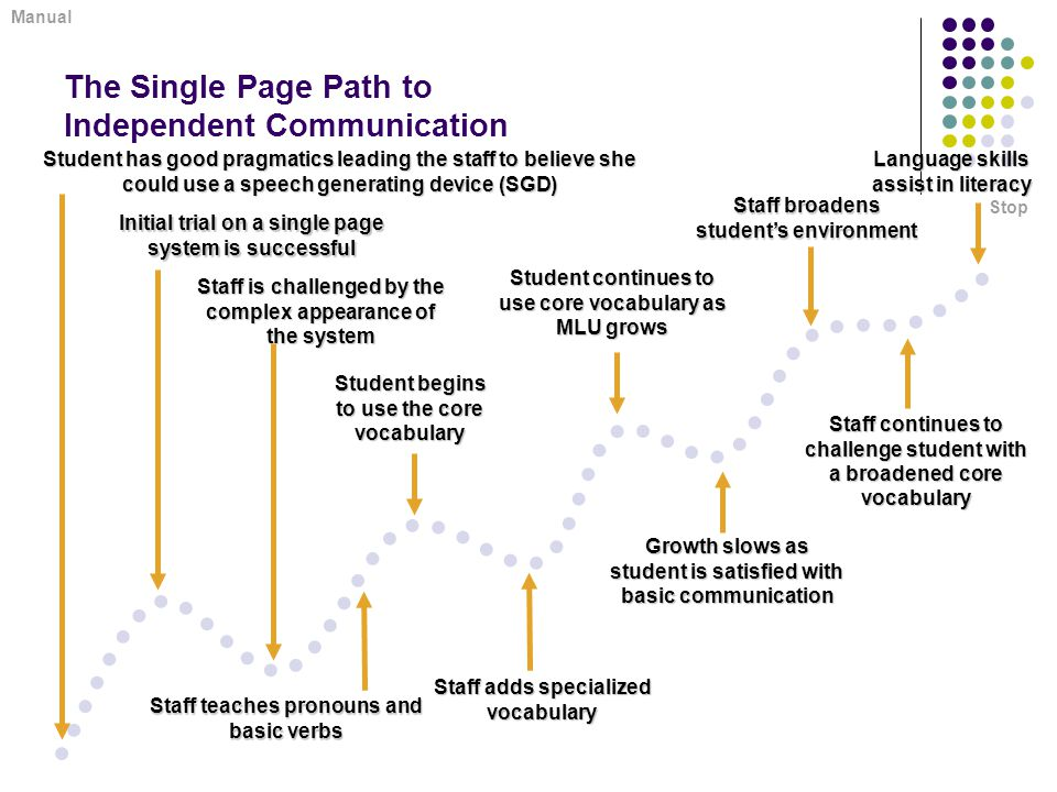 The Single Page Path to Independent Communication