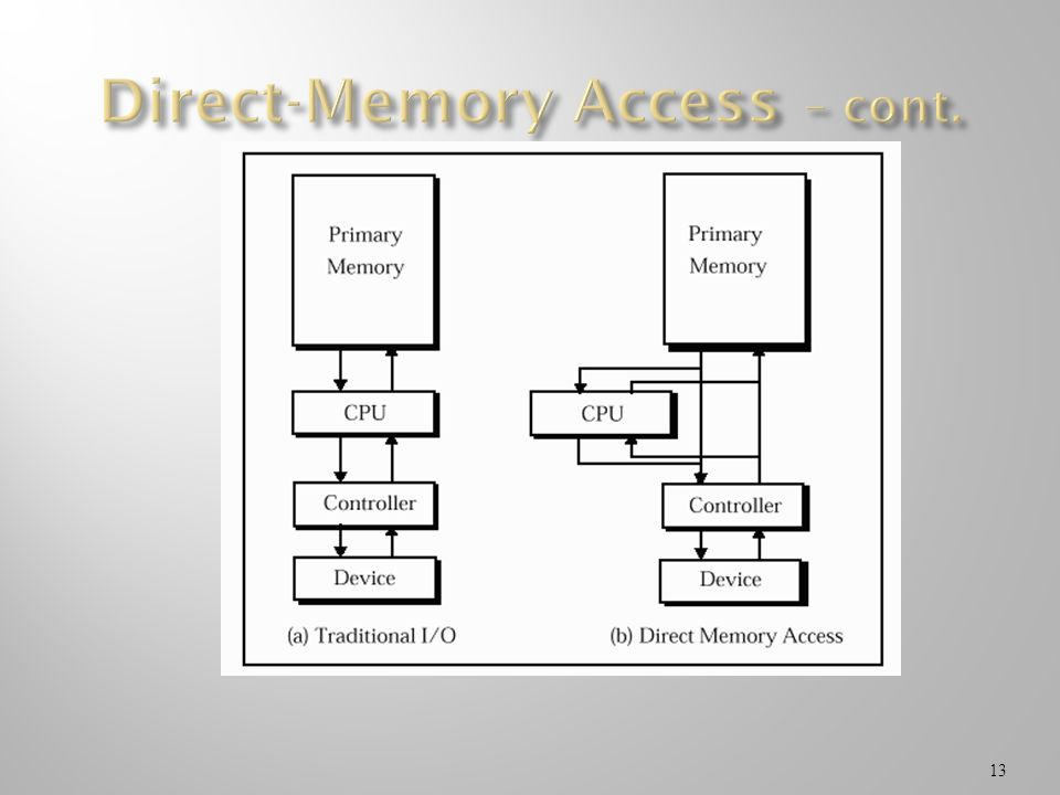 Direct-Memory Access – cont.