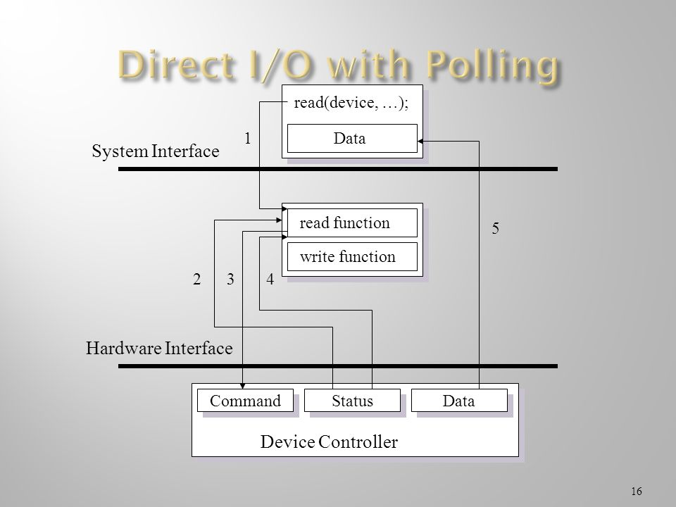 Direct I/O with Polling