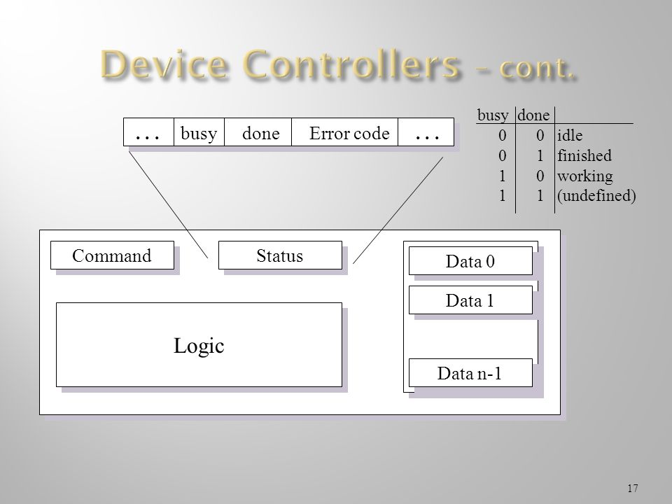 Device Controllers – cont.