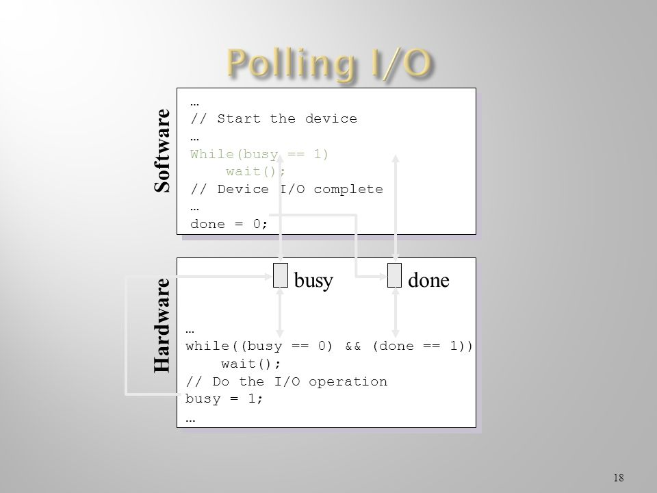 Polling I/O busy done Software Hardware … // Start the device