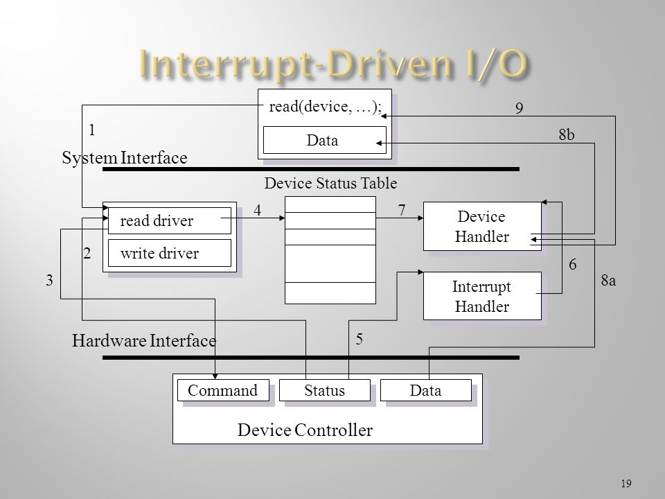 Interrupt-Driven I/O System Interface Hardware Interface