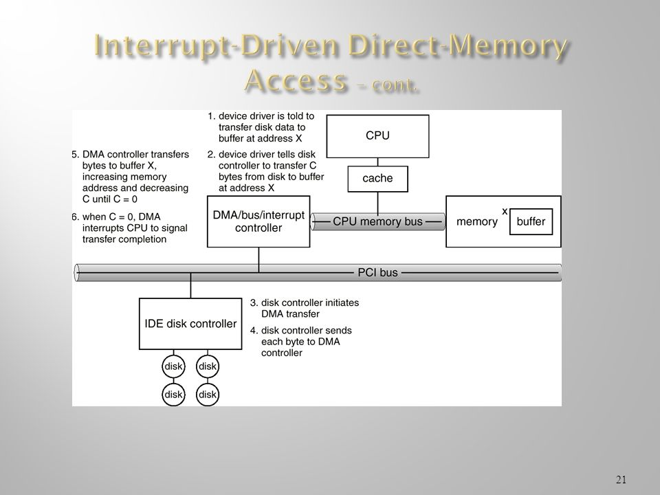 Interrupt-Driven Direct-Memory Access – cont.