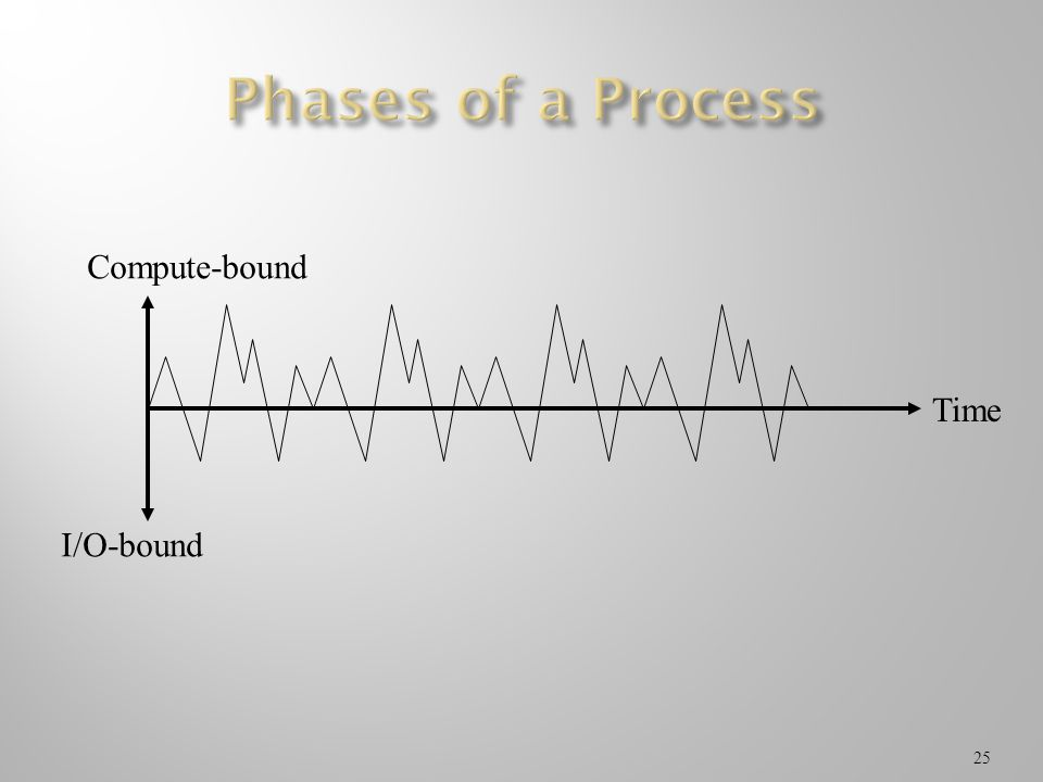 Phases of a Process Compute-bound I/O-bound Time