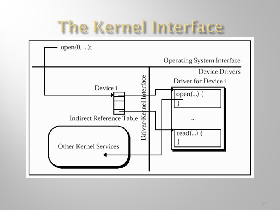 The Kernel Interface