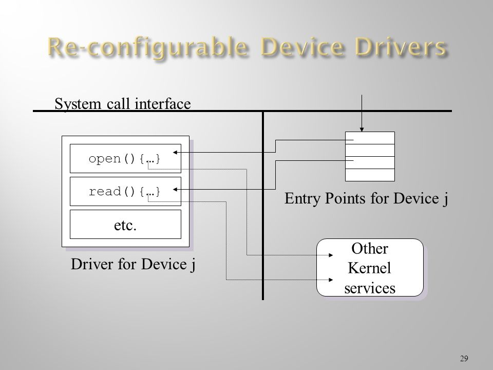Re-configurable Device Drivers