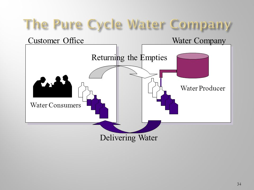 The Pure Cycle Water Company