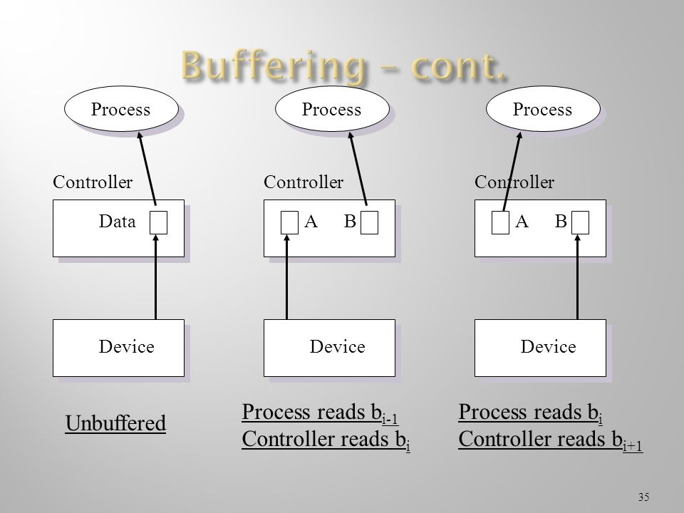 Buffering – cont. Unbuffered Process reads bi-1 Controller reads bi