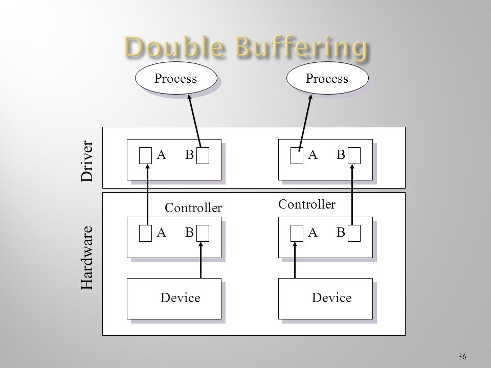 Double Buffering Process Controller B Device A Hardware Driver