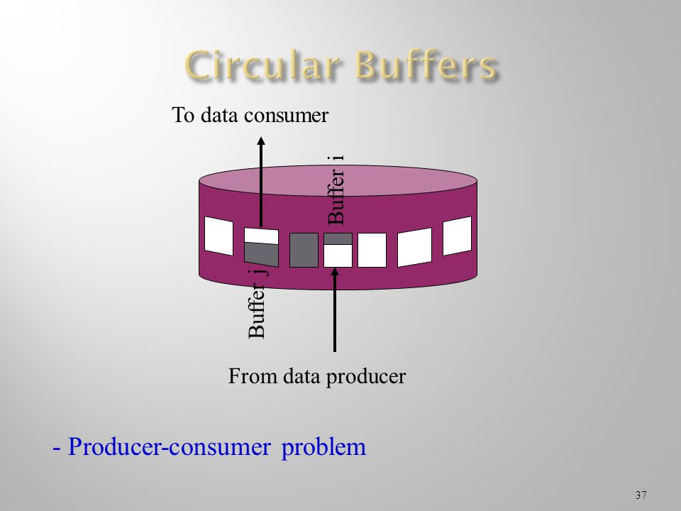 Circular Buffers - Producer-consumer problem To data consumer Buffer i