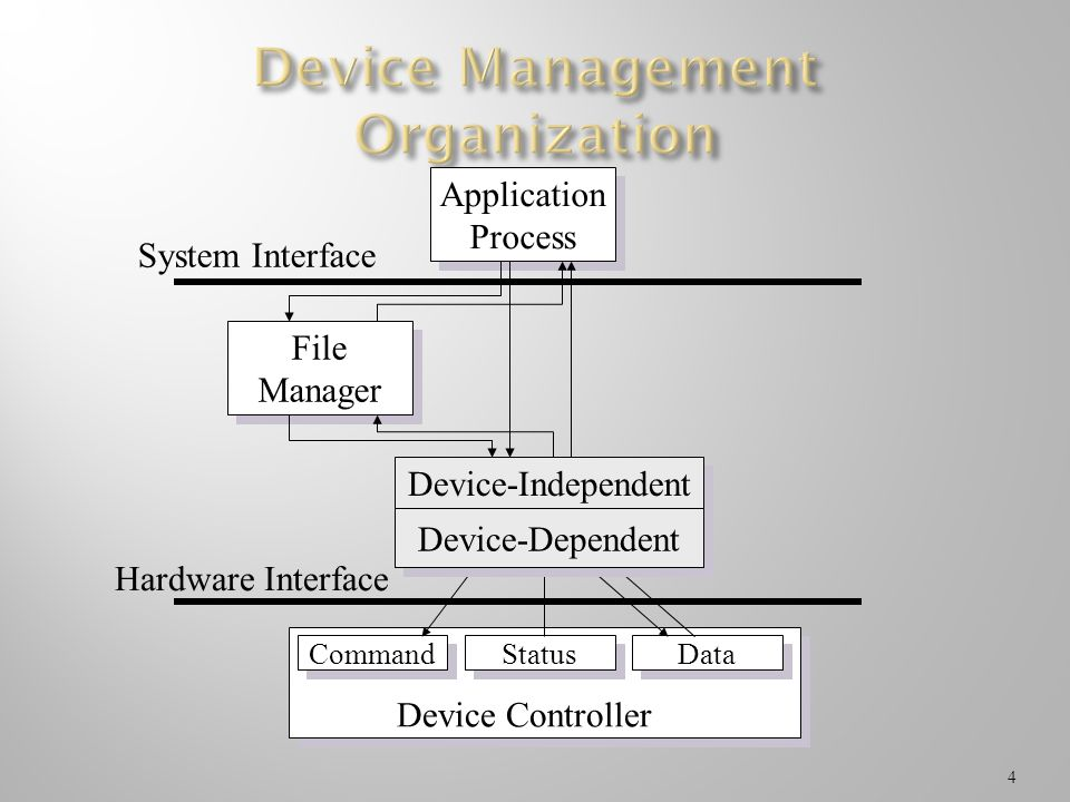 Device Management Organization