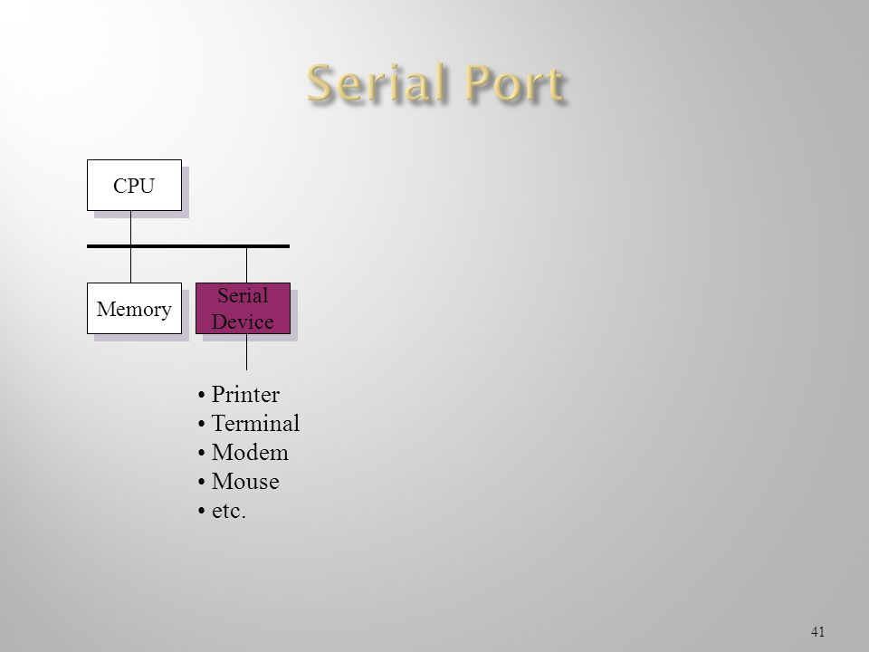 Serial Port CPU Memory Serial Device Printer Terminal Modem Mouse etc.