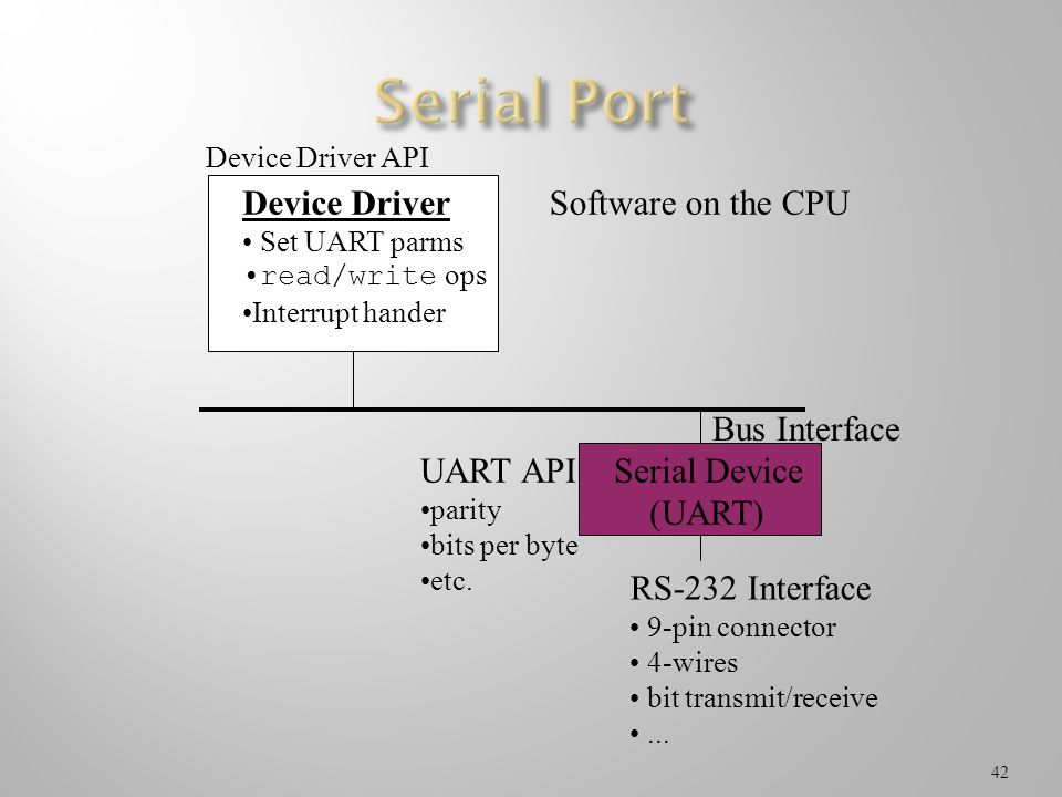 Serial Port RS-232 Interface Serial Device (UART) UART API