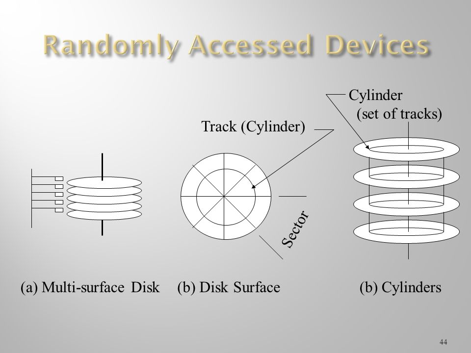Randomly Accessed Devices