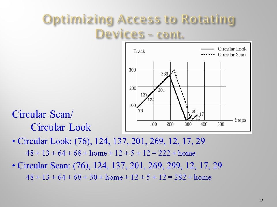 Optimizing Access to Rotating Devices – cont.