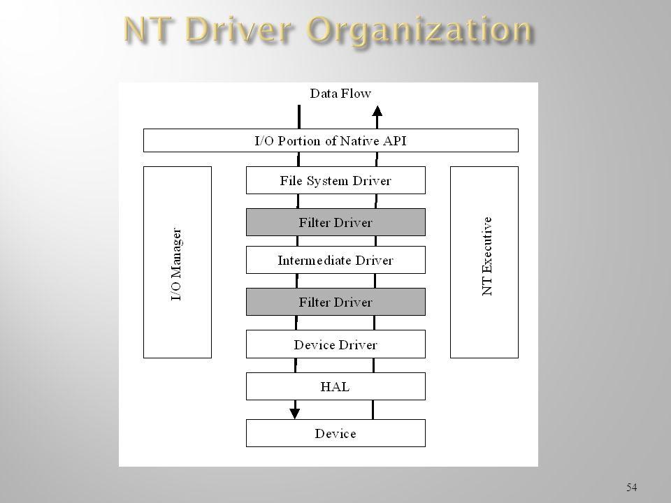 NT Driver Organization