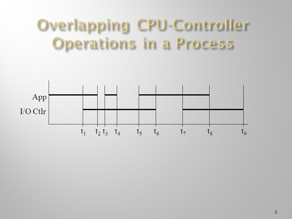 Overlapping CPU-Controller Operations in a Process
