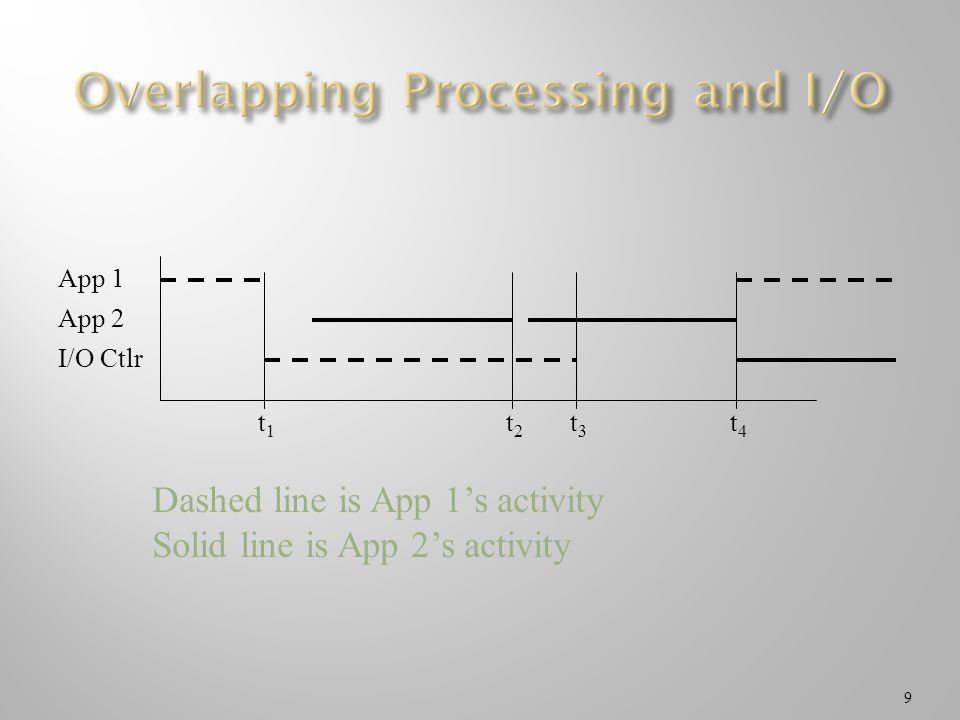 Overlapping Processing and I/O